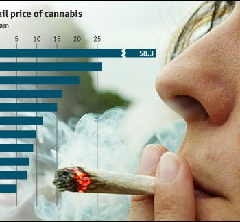 Retail Price of Cannabis around the World