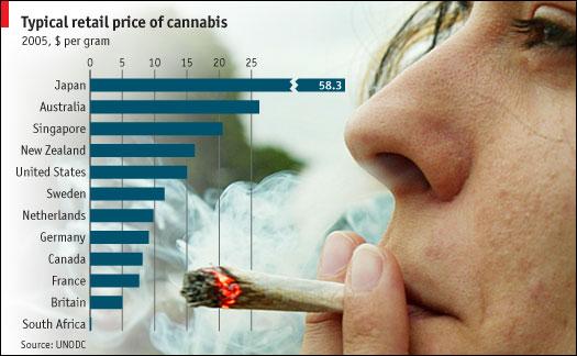Retail Price of Cannabis around the World