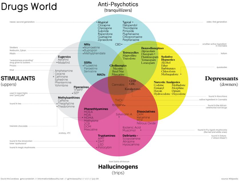 Drugs Venn Diagram