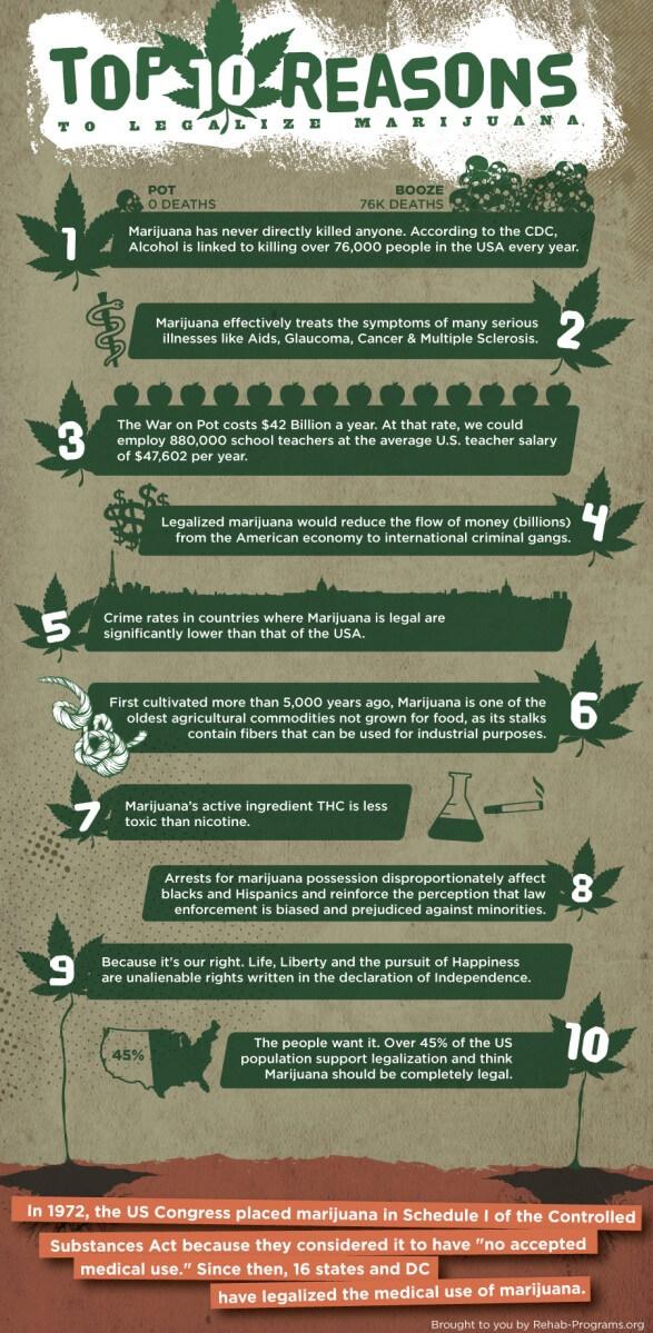 top-10-reasons-to-legalize-marijuana