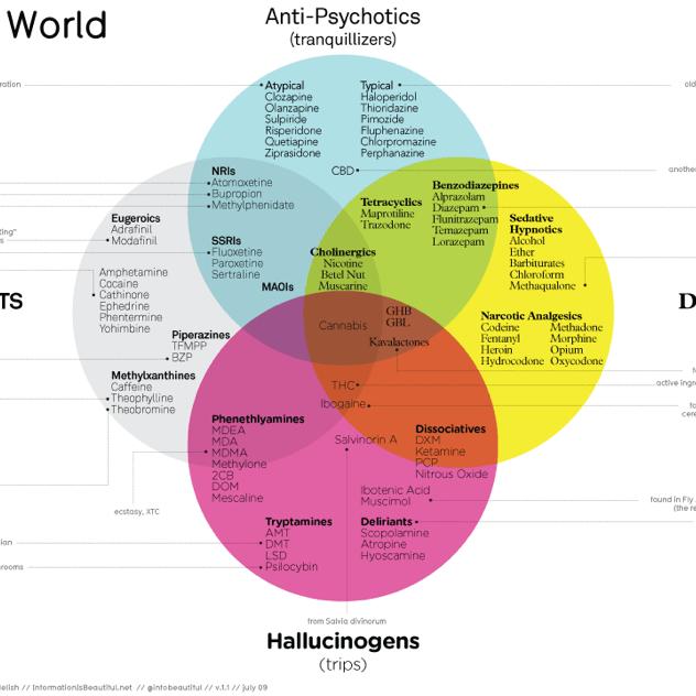 drugs_venn_diagram_david_mccandless